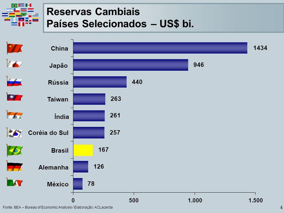 Países Selecionados – US$ bi.
