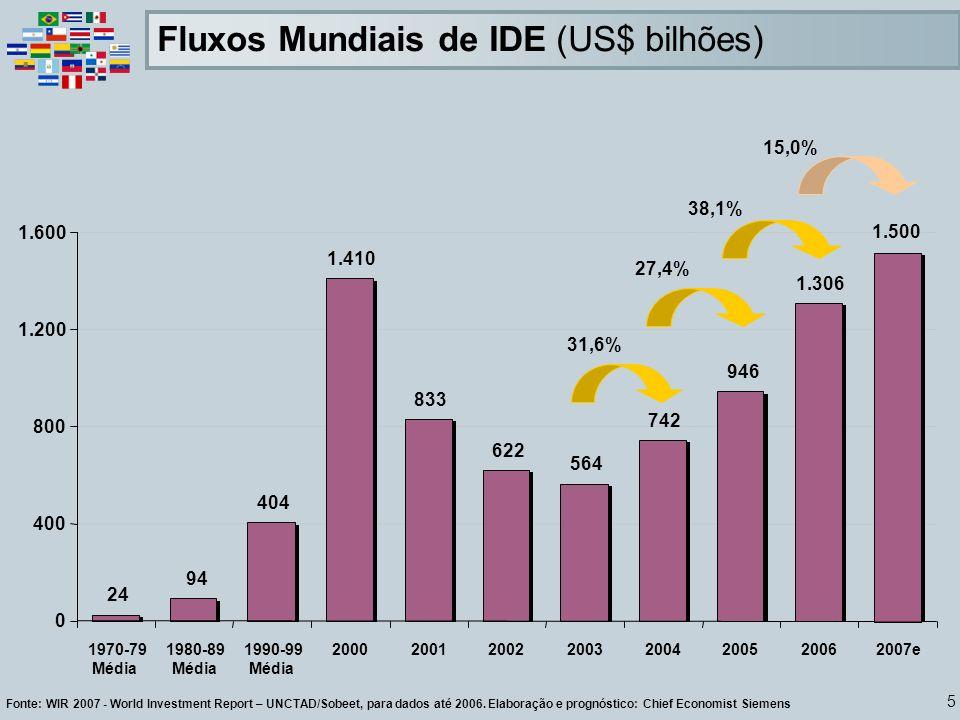 Fluxos Mundiais de IDE (US$ bilhões)