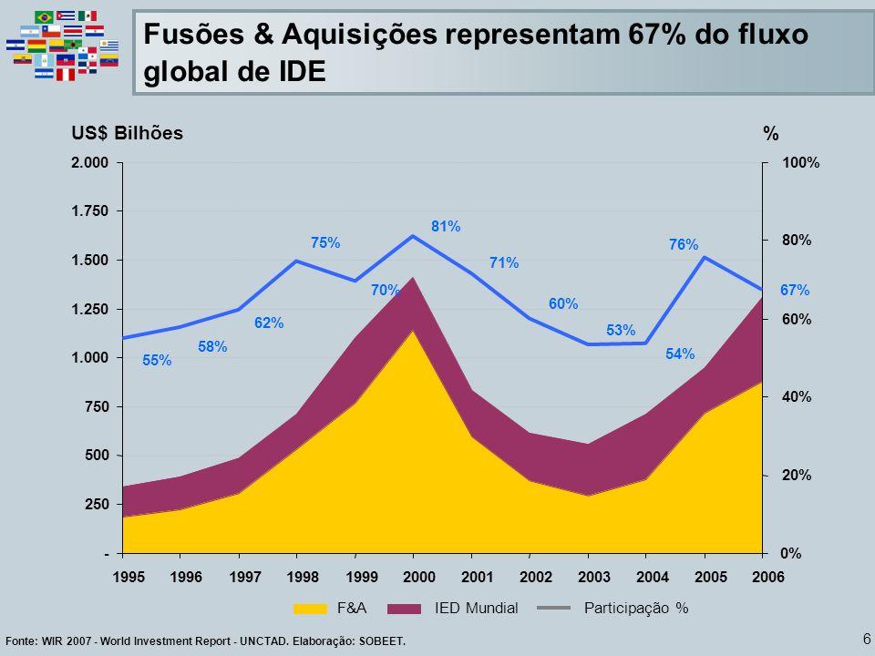 Fusões & Aquisições representam 67% do fluxo global de IDE