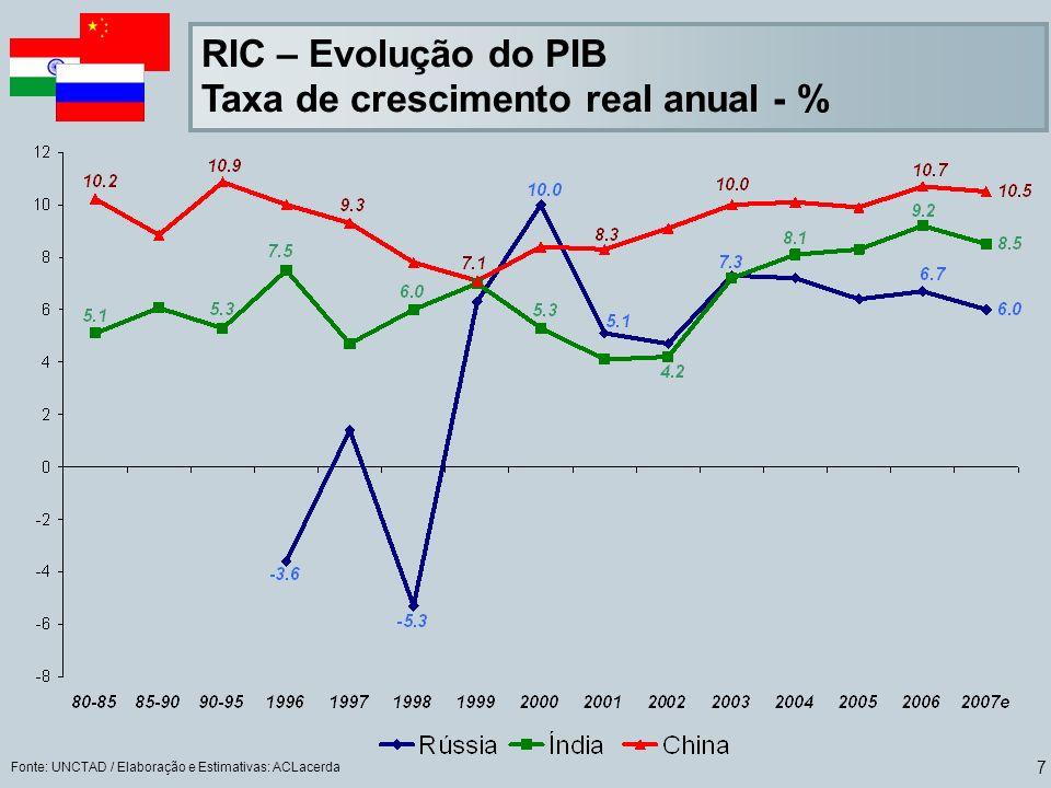 Taxa de crescimento real anual - %