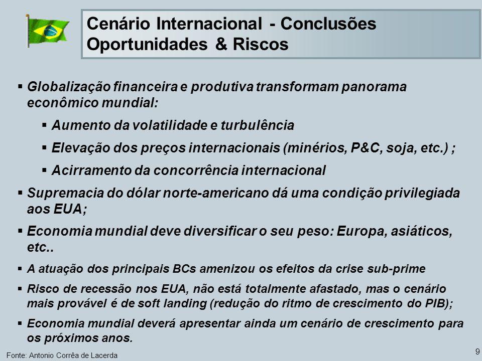 Cenário Internacional - Conclusões Oportunidades & Riscos