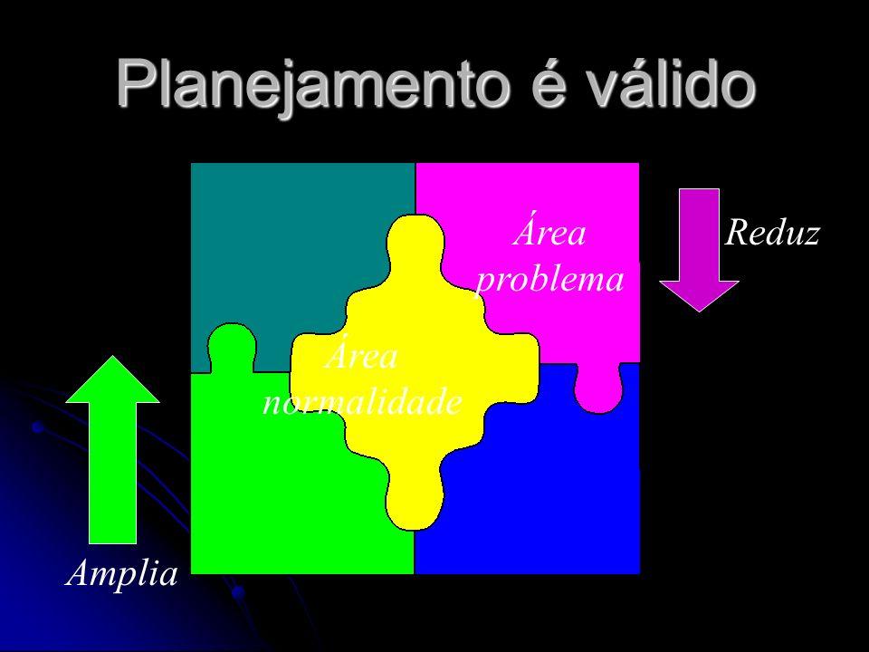 Planejamento é válido Área problema Reduz Área normalidade Amplia