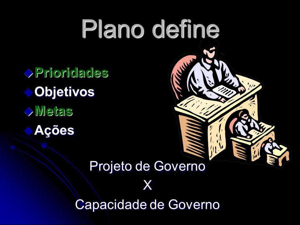 Plano define Prioridades Objetivos Metas Ações Projeto de Governo X