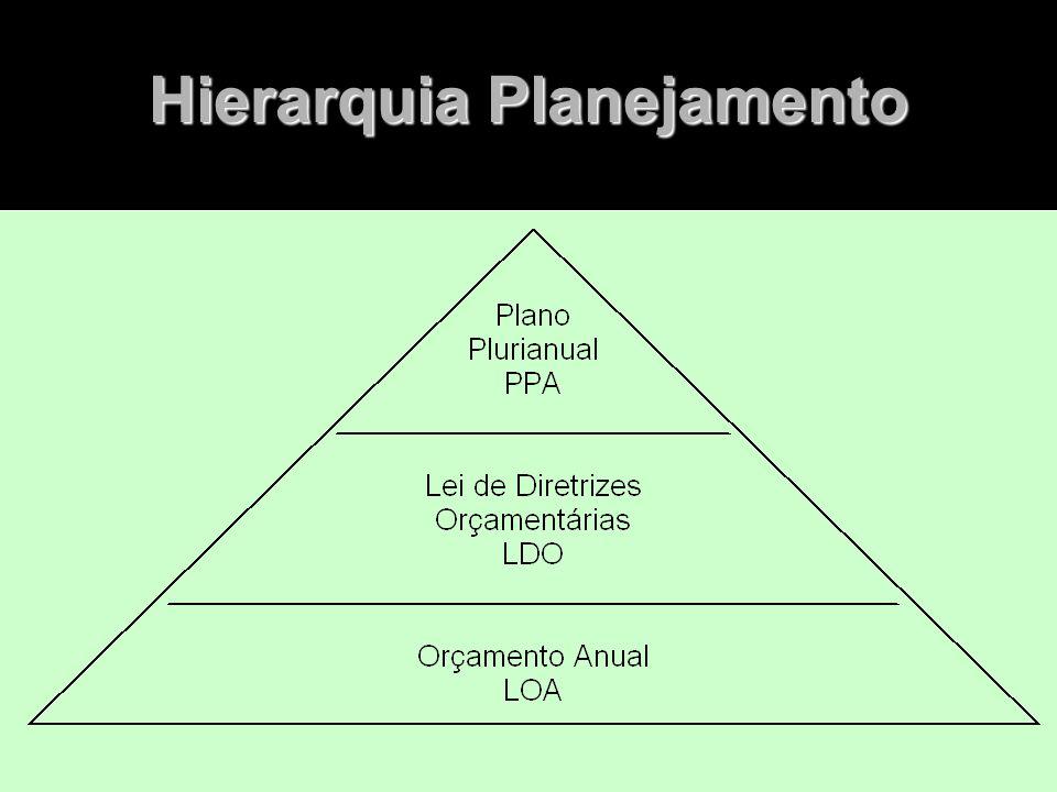 Hierarquia Planejamento