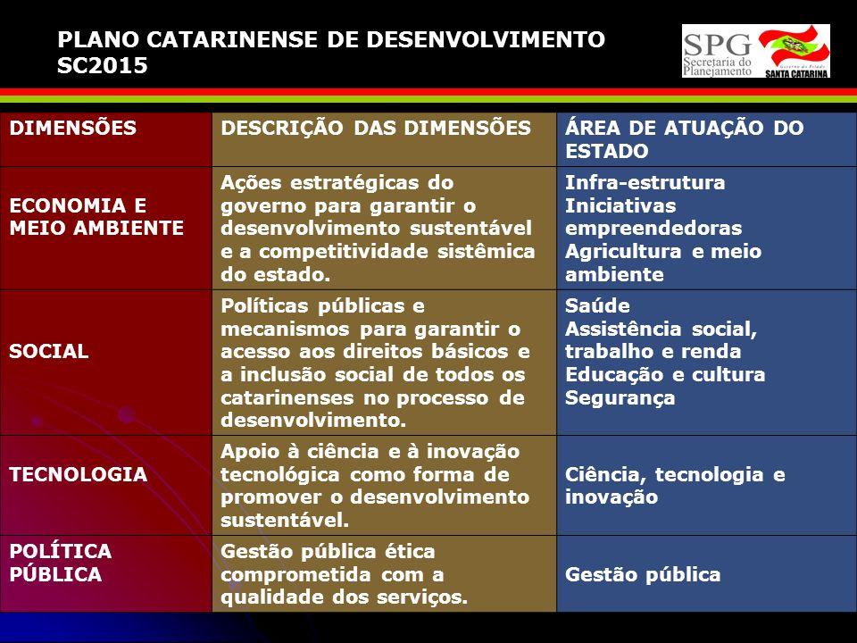 PLANO CATARINENSE DE DESENVOLVIMENTO SC2015