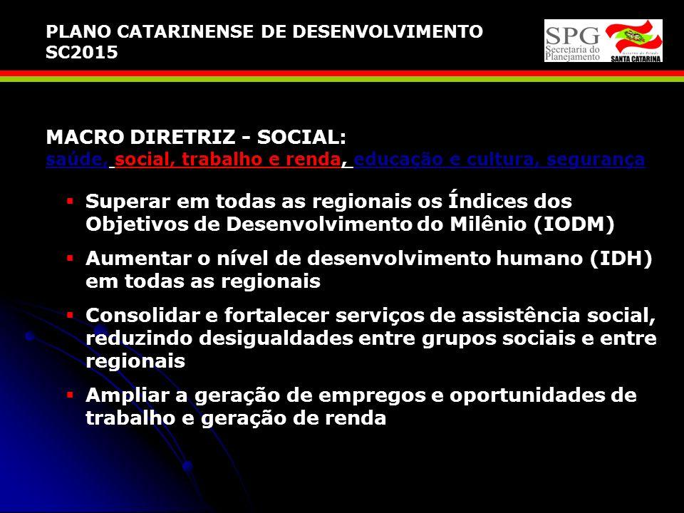 Aumentar o nível de desenvolvimento humano (IDH) em todas as regionais