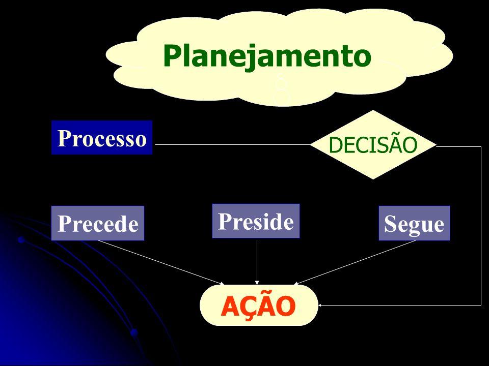 Planejamento DECISÃO Processo Precede Preside Segue AÇÃO