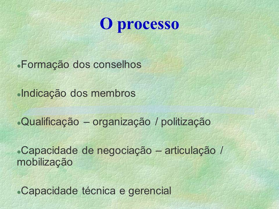 O processo Formação dos conselhos Indicação dos membros