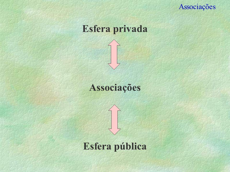 Esfera privada Associações Esfera pública