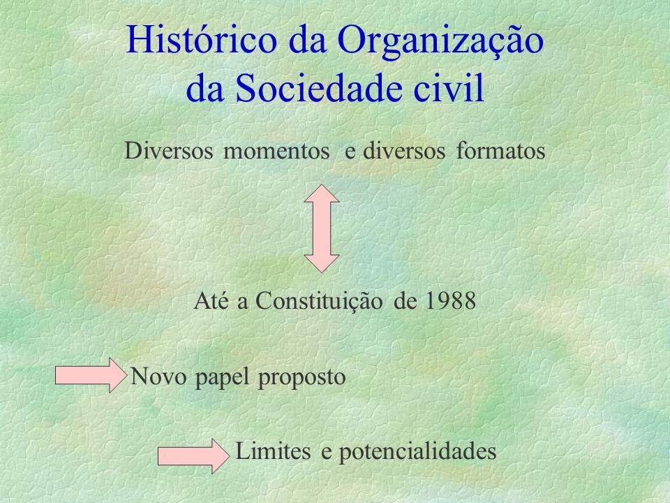 Histórico da Organização da Sociedade civil