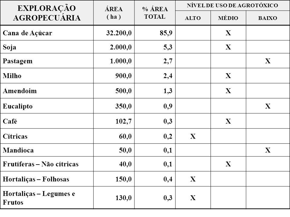 NÍVEL DE USO DE AGROTÓXICO