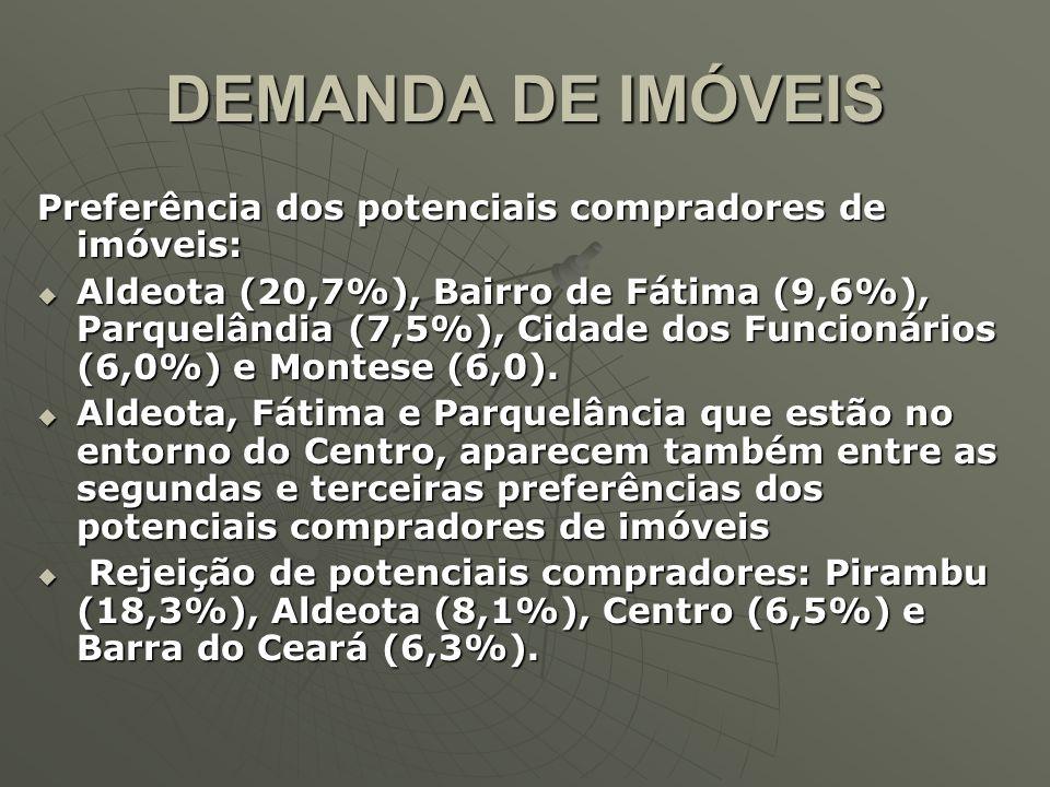 DEMANDA DE IMÓVEIS Preferência dos potenciais compradores de imóveis: