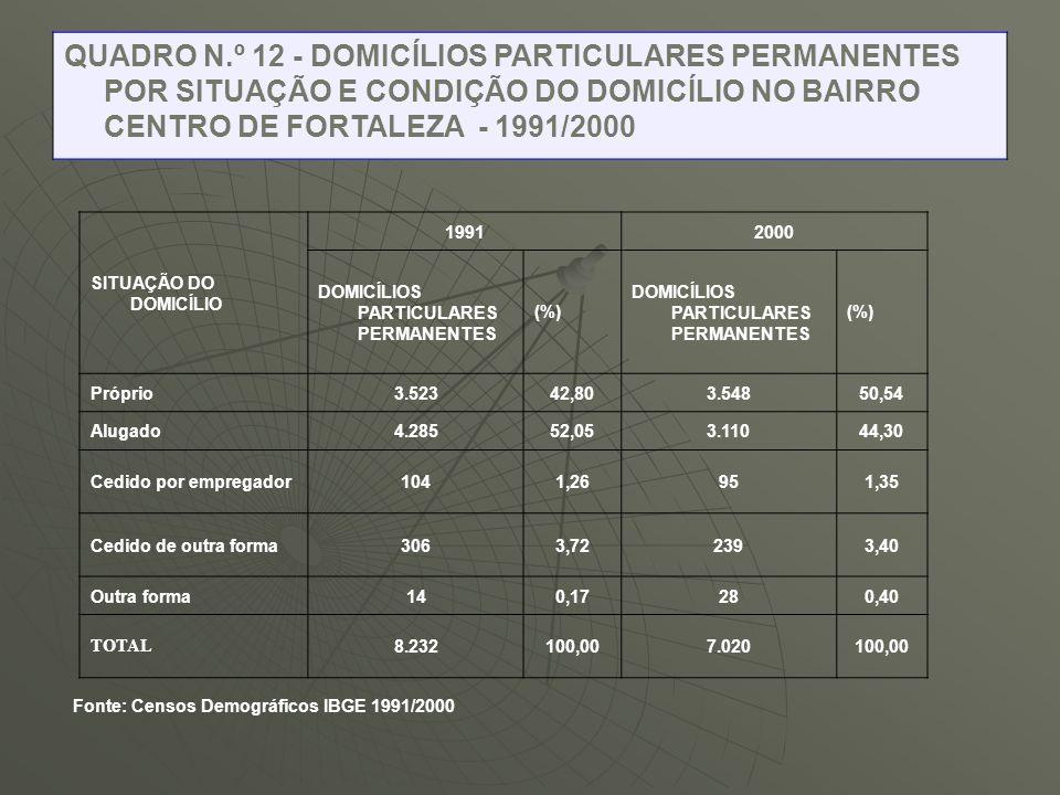 QUADRO N.º 12 - DOMICÍLIOS PARTICULARES PERMANENTES POR SITUAÇÃO E CONDIÇÃO DO DOMICÍLIO NO BAIRRO CENTRO DE FORTALEZA - 1991/2000