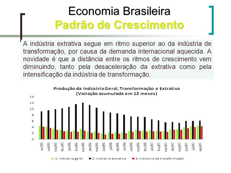 Economia Brasileira Padrão de Crescimento