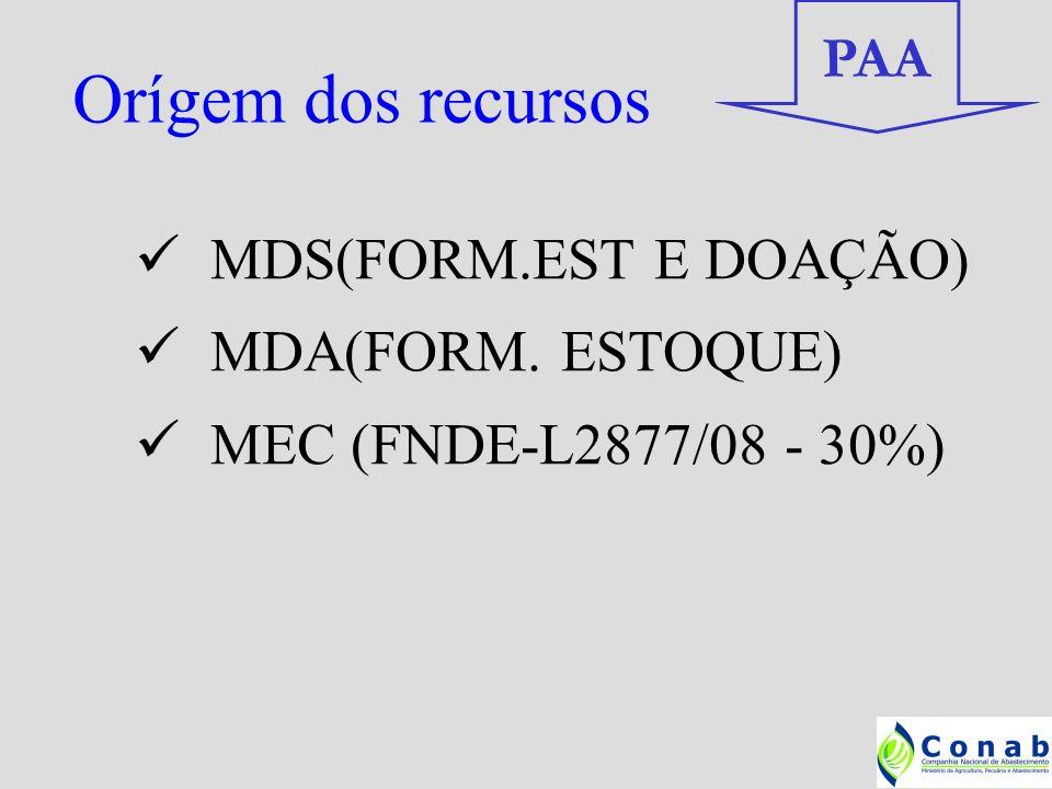 Orígem dos recursos PAA MDS(FORM.EST E DOAÇÃO) MDA(FORM. ESTOQUE)