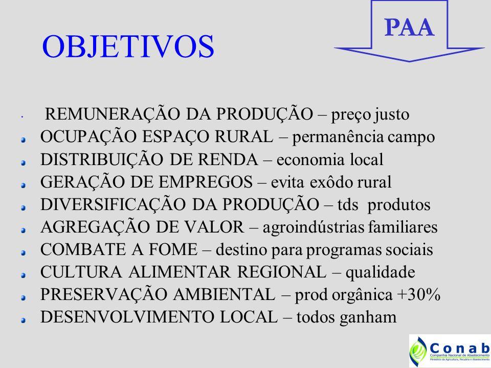 OBJETIVOS PAA REMUNERAÇÃO DA PRODUÇÃO – preço justo