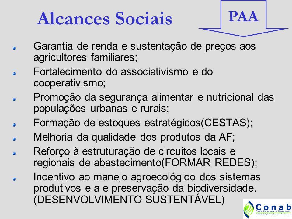 PAAAlcances Sociais. Garantia de renda e sustentação de preços aos agricultores familiares; Fortalecimento do associativismo e do cooperativismo;