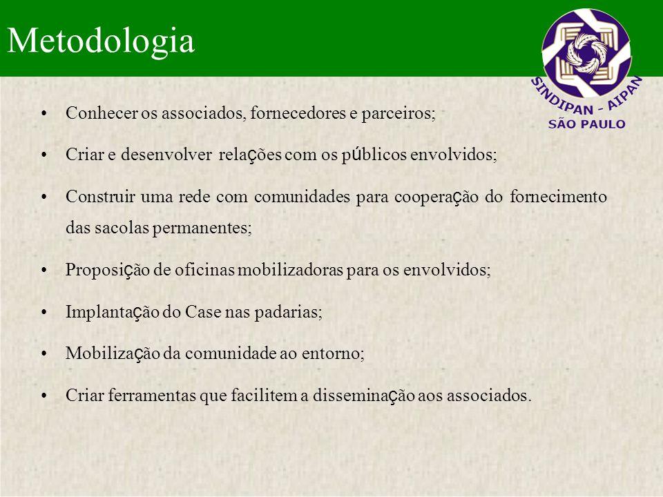 Metodologia Conhecer os associados, fornecedores e parceiros;