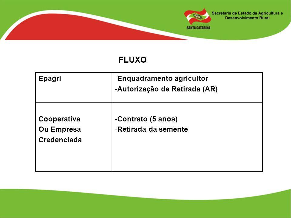 FLUXO Epagri Enquadramento agricultor Autorização de Retirada (AR)