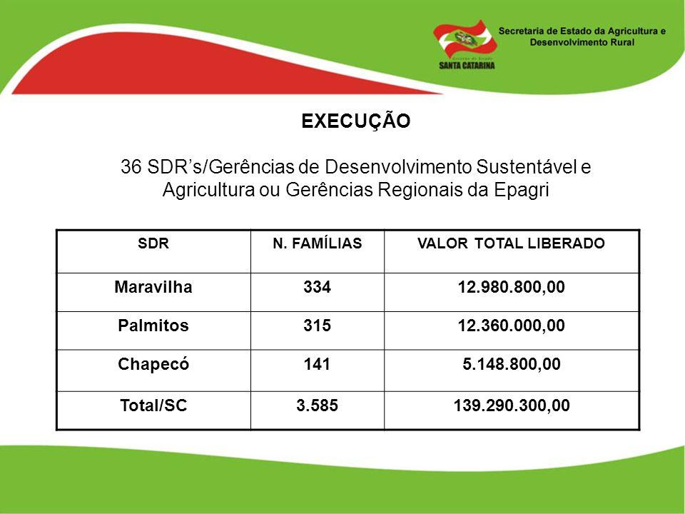 EXECUÇÃO 36 SDR's/Gerências de Desenvolvimento Sustentável e Agricultura ou Gerências Regionais da Epagri.