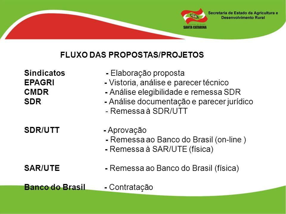 FLUXO DAS PROPOSTAS/PROJETOS