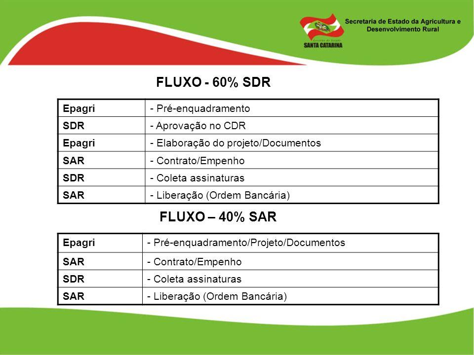 FLUXO - 60% SDR FLUXO – 40% SAR Epagri - Pré-enquadramento SDR