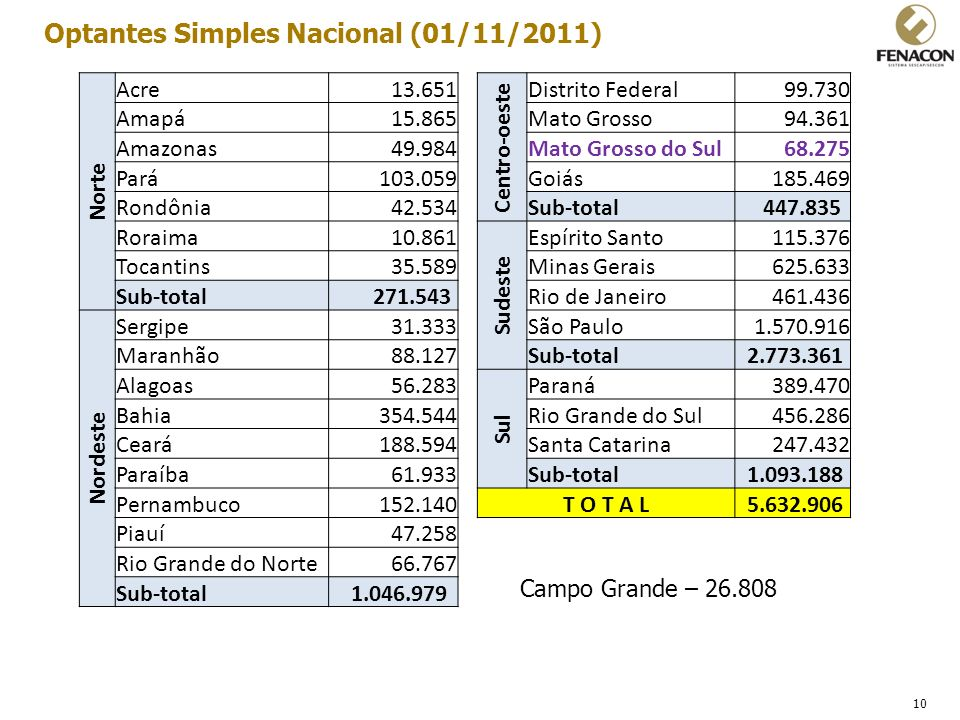 Optantes Simples Nacional (01/11/2011)
