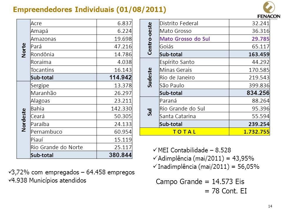 Empreendedores Individuais (01/08/2011)