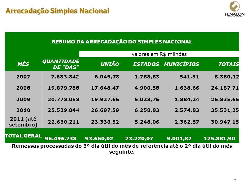 Arrecadação Simples Nacional RESUMO DA ARRECADAÇÃO DO SIMPLES NACIONAL
