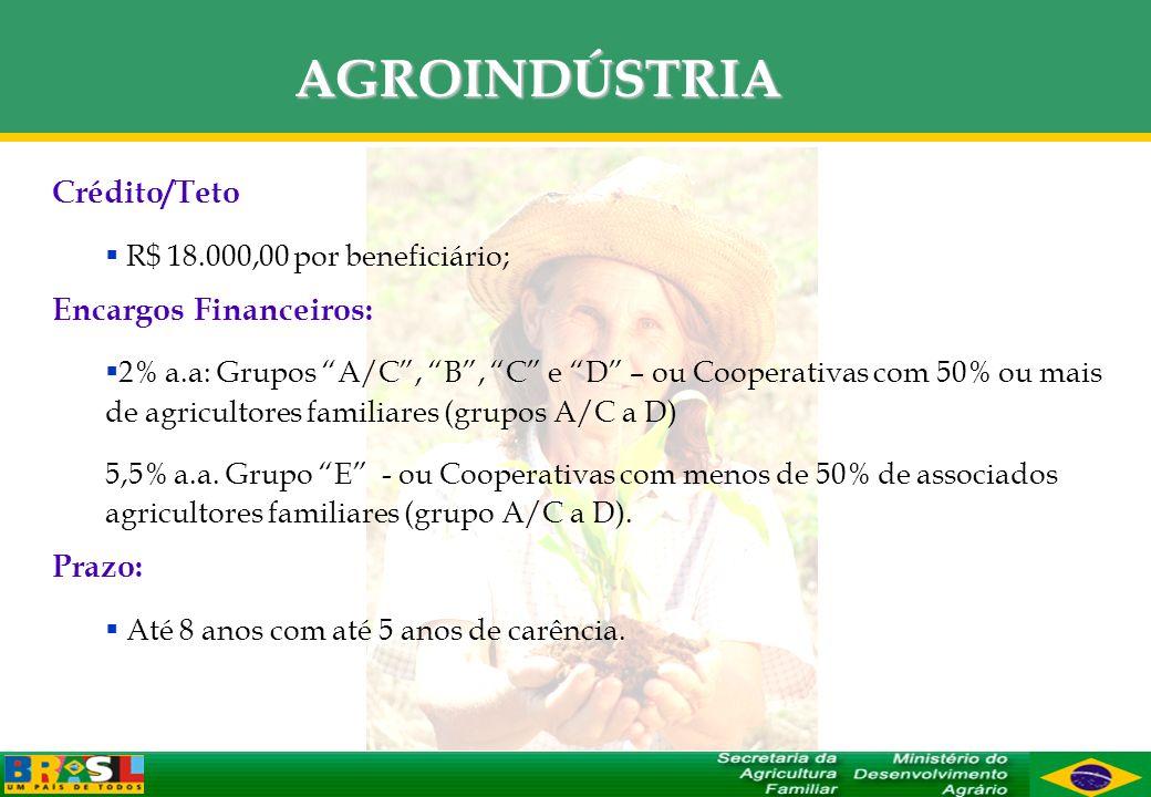AGROINDÚSTRIA Crédito/Teto Encargos Financeiros: Prazo:
