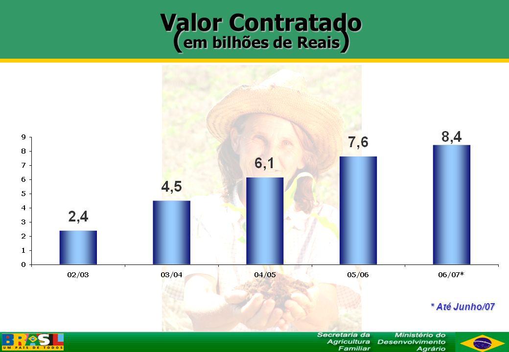 Valor Contratado (em bilhões de Reais)