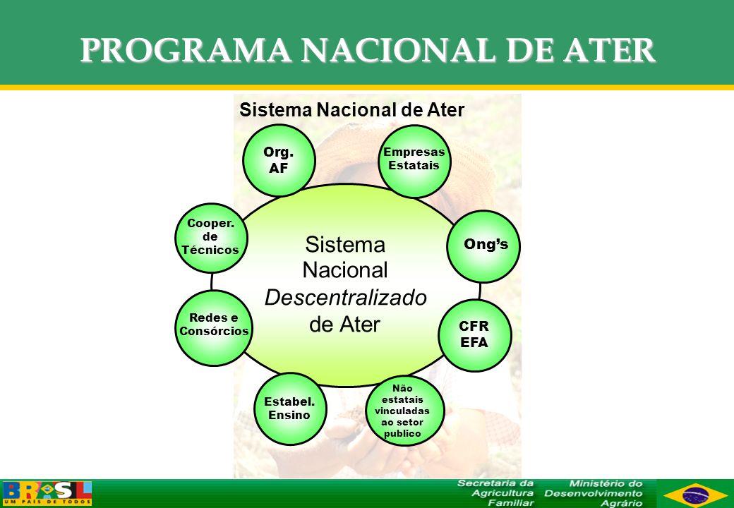 PROGRAMA NACIONAL DE ATER
