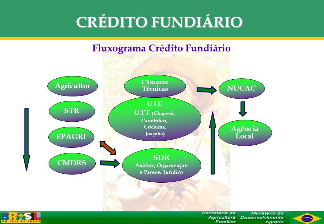 Fluxograma Crédito Fundiário