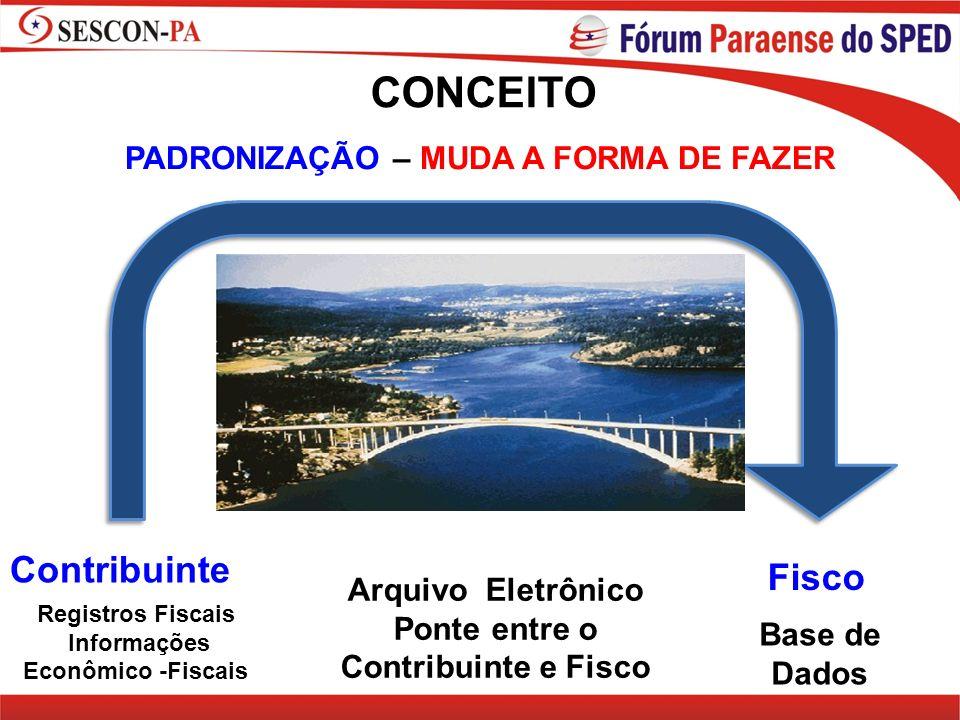 CONCEITO Contribuinte Fisco PADRONIZAÇÃO – MUDA A FORMA DE FAZER
