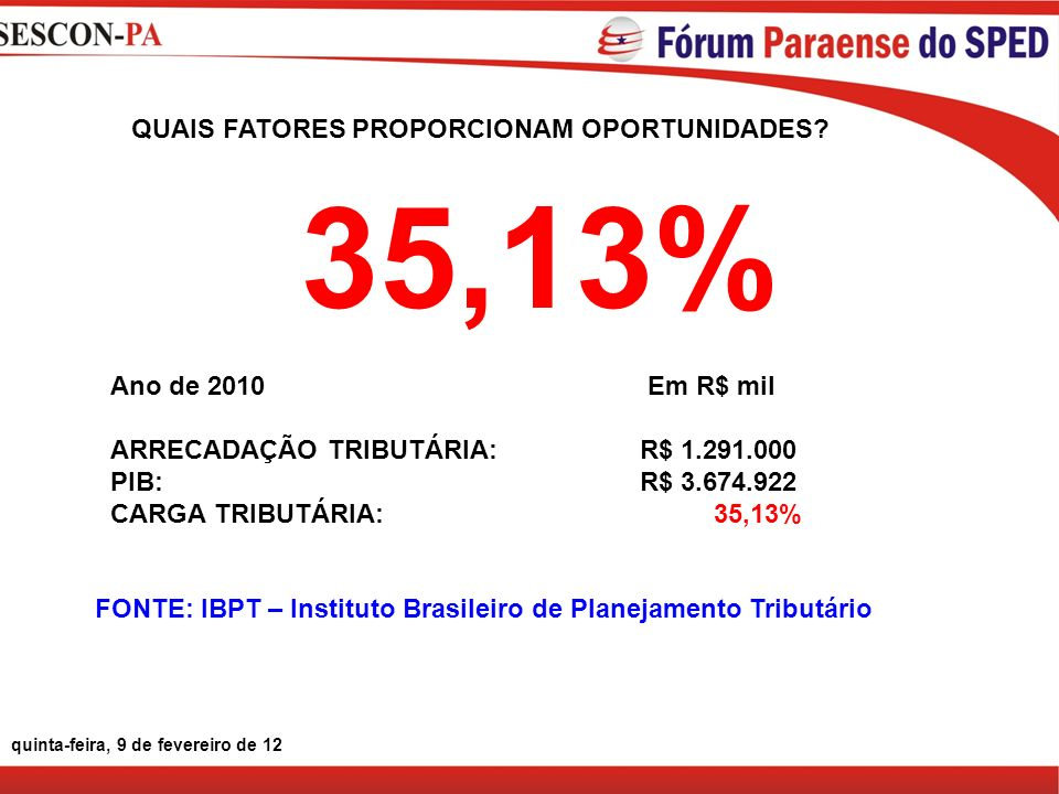 35,13% QUAIS FATORES PROPORCIONAM OPORTUNIDADES Ano de 2010 Em R$ mil