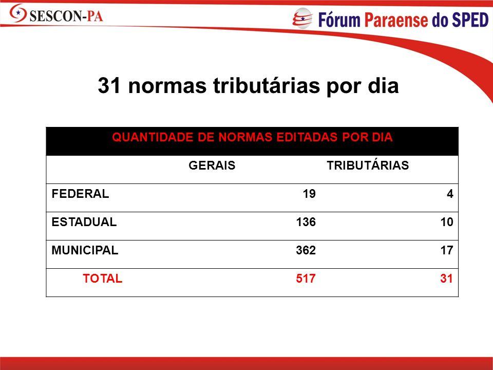 QUANTIDADE DE NORMAS EDITADAS POR DIA