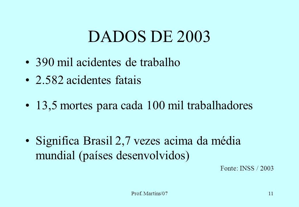DADOS DE 2003 390 mil acidentes de trabalho 2.582 acidentes fatais