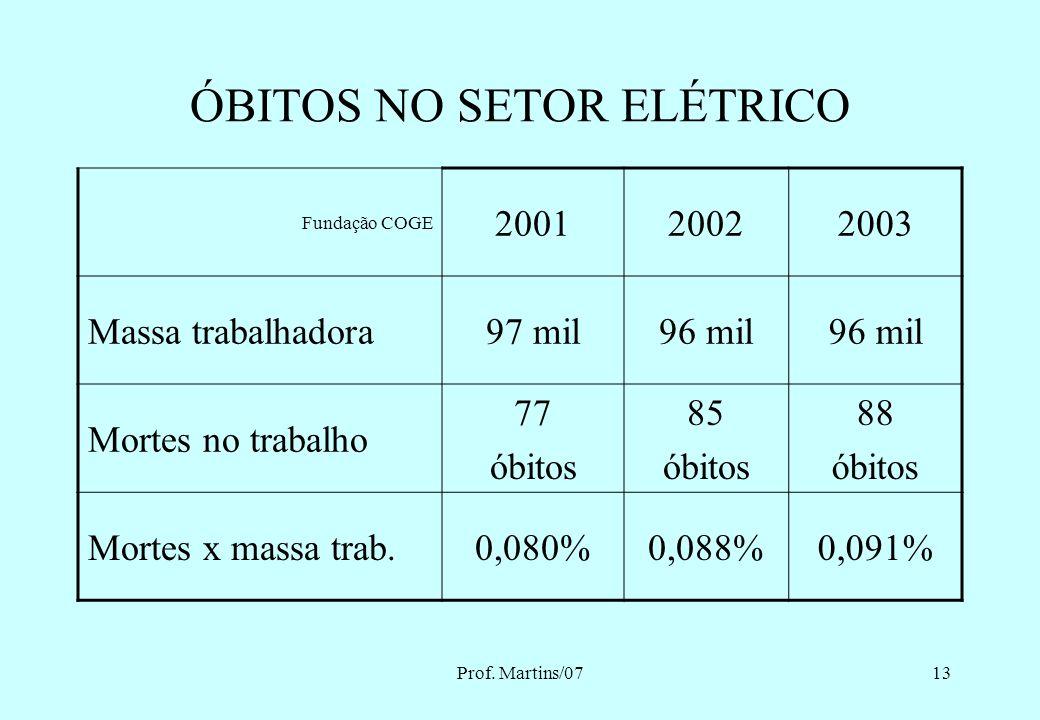 ÓBITOS NO SETOR ELÉTRICO