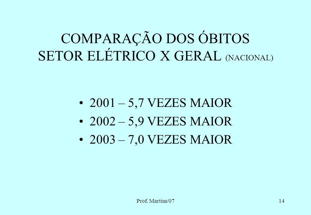 COMPARAÇÃO DOS ÓBITOS SETOR ELÉTRICO X GERAL (NACIONAL)