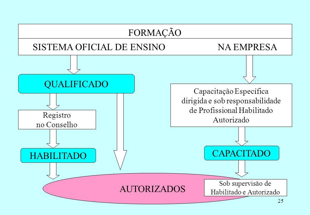 SISTEMA OFICIAL DE ENSINO NA EMPRESA