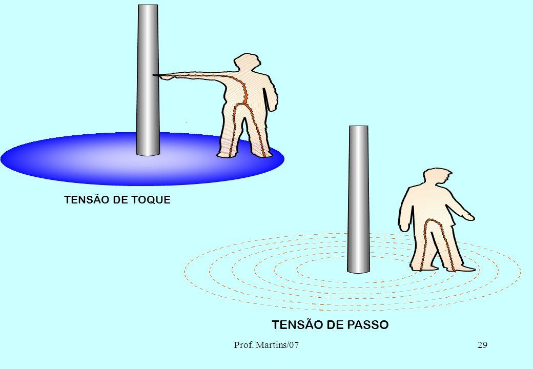 TENSÃO DE TOQUE TENSÃO DE PASSO Prof. Martins/07 Eng. MARTINS - 2007