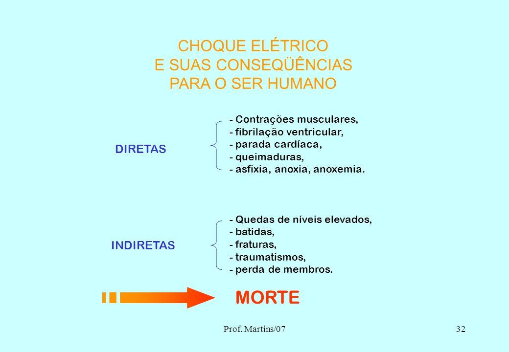 MORTE CHOQUE ELÉTRICO E SUAS CONSEQÜÊNCIAS PARA O SER HUMANO DIRETAS