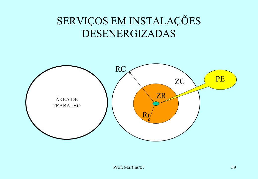 SERVIÇOS EM INSTALAÇÕES DESENERGIZADAS