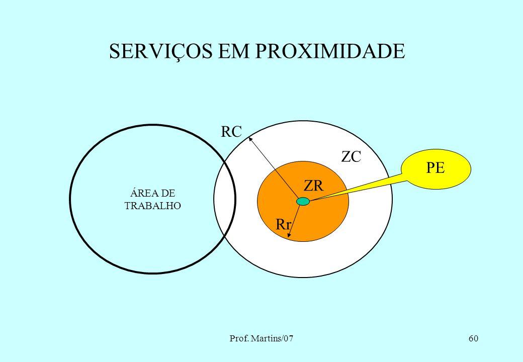 SERVIÇOS EM PROXIMIDADE
