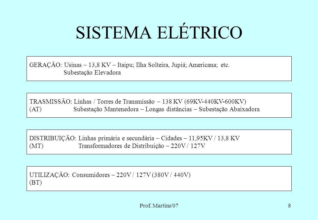 SISTEMA ELÉTRICO GERAÇÃO: Usinas – 13,8 KV – Itaipu; Ilha Solteira, Jupiá; Americana; etc. Subestação Elevadora.