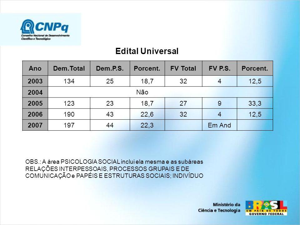 Edital Universal Ano Dem.Total Dem.P.S. Porcent. FV Total FV P.S. 2003