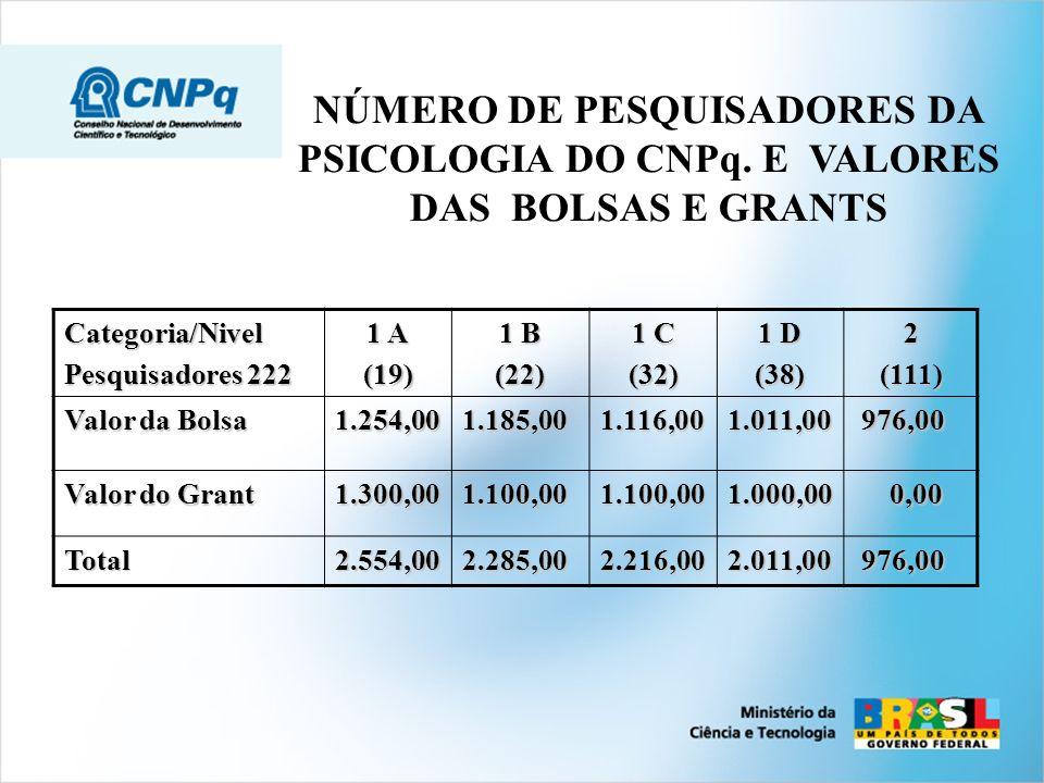 NÚMERO DE PESQUISADORES DA PSICOLOGIA DO CNPq