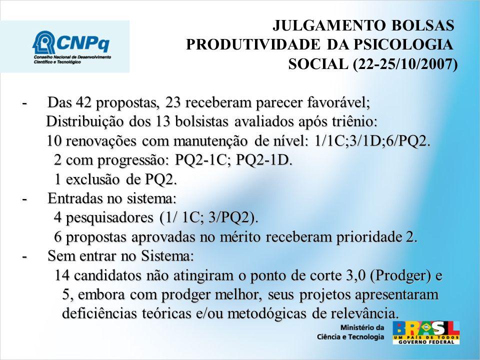 JULGAMENTO BOLSAS PRODUTIVIDADE DA PSICOLOGIA. SOCIAL (22-25/10/2007) - Das 42 propostas, 23 receberam parecer favorável;