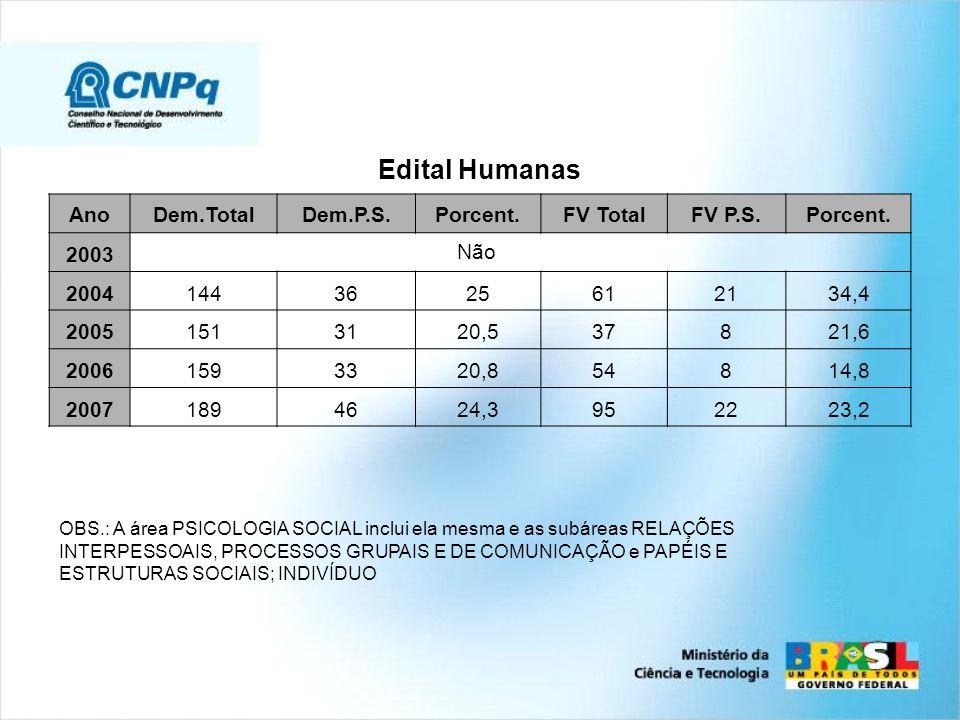 Edital Humanas Ano Dem.Total Dem.P.S. Porcent. FV Total FV P.S. 2003