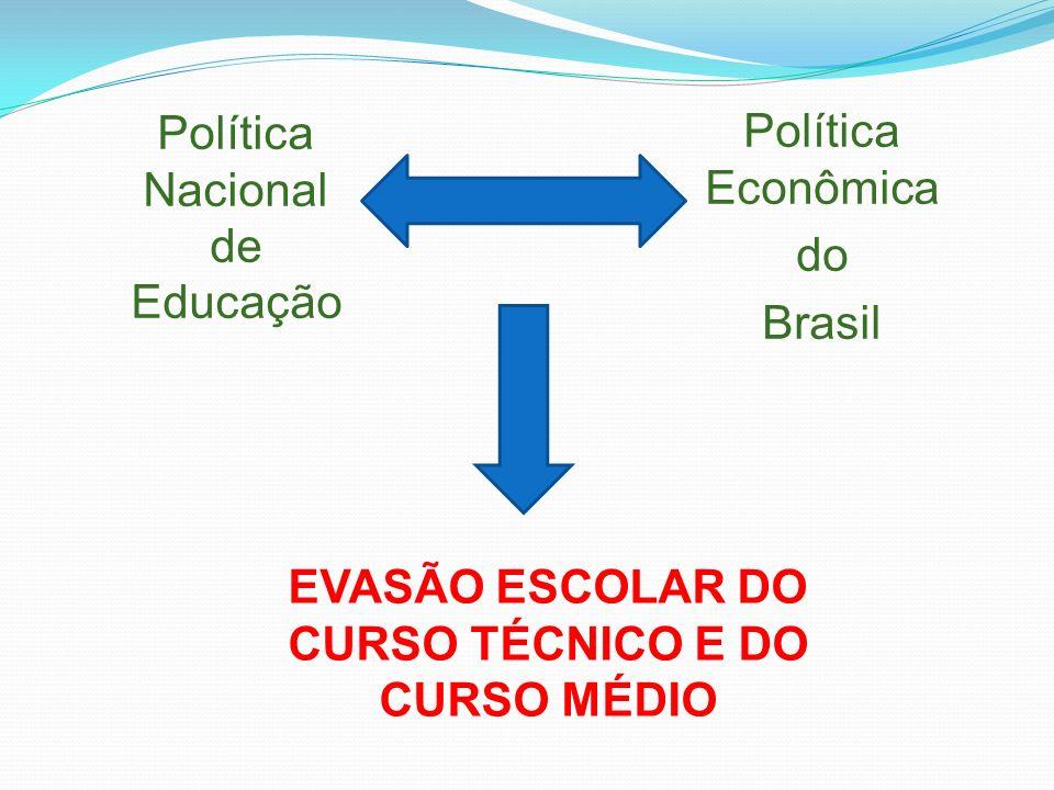 Política Nacional de Educação